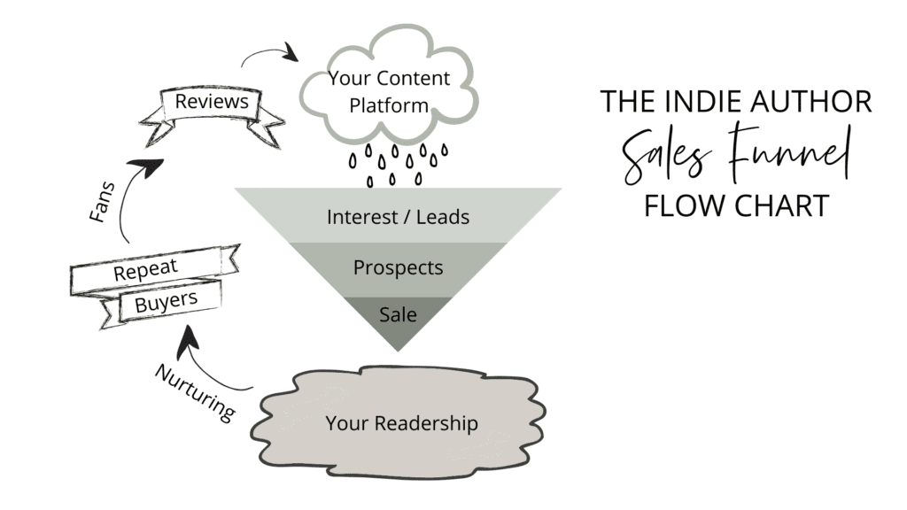 indie author sales funnel flow chart